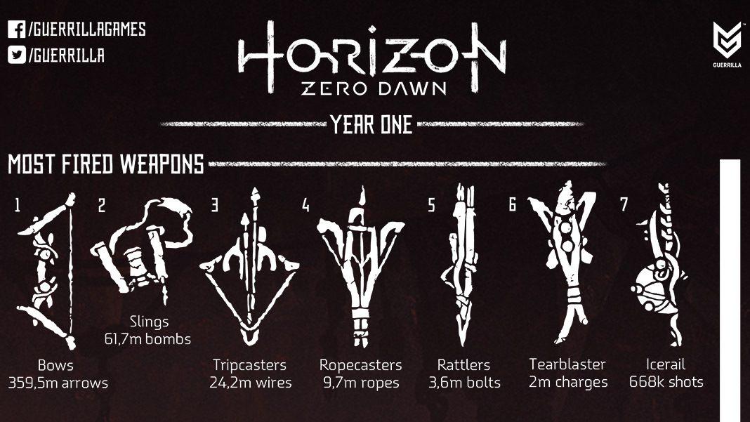 Horizon Zero Dawn: Su Primer Año en Números